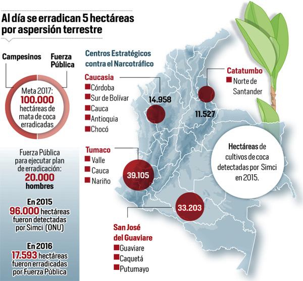 Buscan erradicar la siembra de cocaína en Colombia