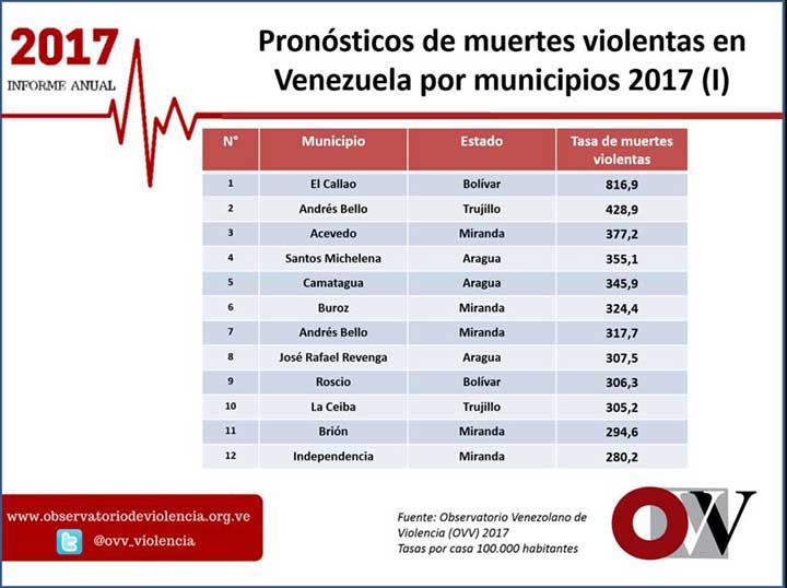 Pronostico de muertes violentas en Venezuela por municipios. Fuente: Observatorio Venezolano de la Violencia.