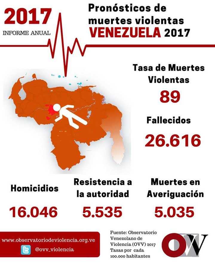Informe anual de muertes violentas en Venezuela.