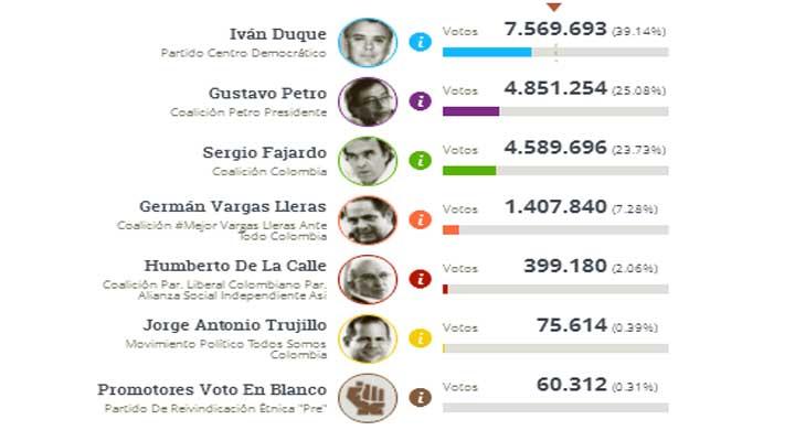 Resultados de la primero vuelta en las elecciones presidenciales de Colombia.