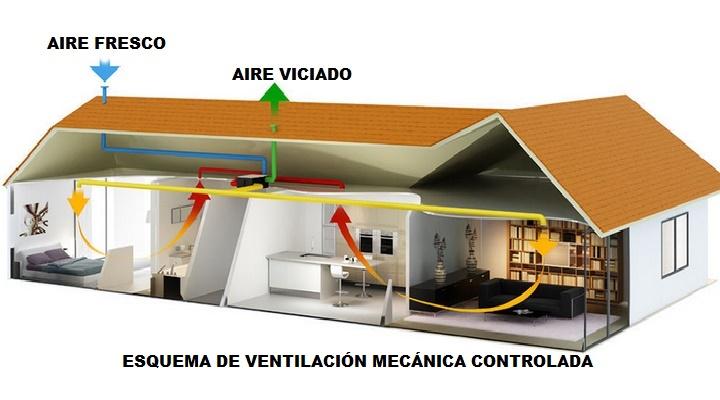 ventilación mecánica controlado, cúmulo de ventajas